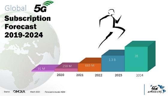 Pronóstico suscripciones 2019-2024.