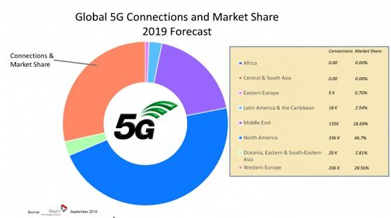 Conexiones globales 5G y cuota de mercado.