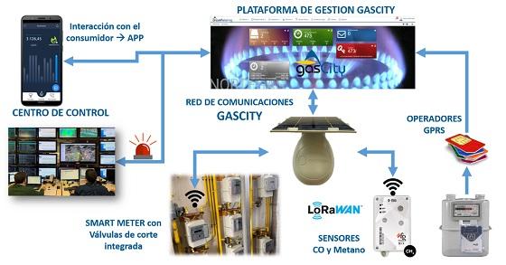 Esquema de tecnología LoRaWAN para contadores.