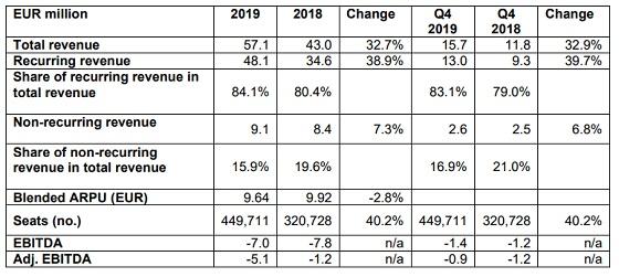 Principales magnitudes financieras de NFON durante el ejercicio 2019.