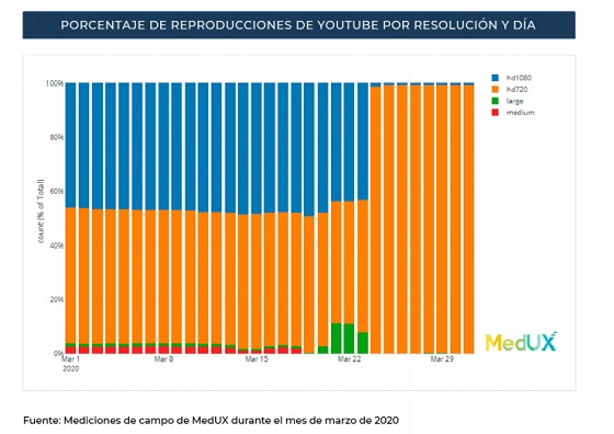 Porcentaje de reproducciones de YouTube.
