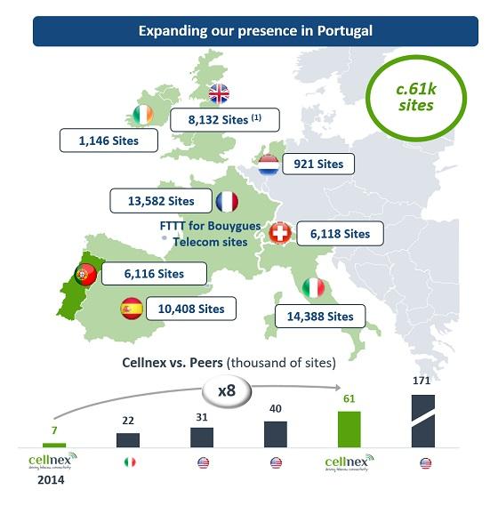 Emplazamientos de Cellnex en Europa.