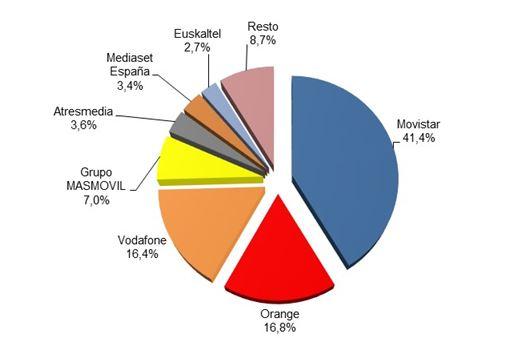 Ingresos minoristas por operador 4T 2019 (porcentaje).
