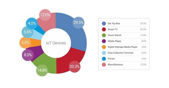 Dispositivos conectados a IoT.