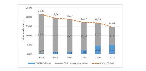 Evolución del coste neto total de telecomunicaciones en los últimos años.