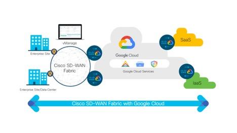 Esquema Cisco SD-WAN Cloud Hub con Google Cloud