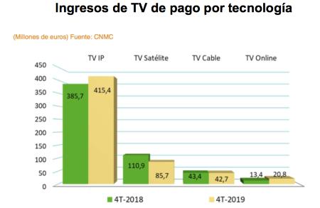 Ingresos de TV de pago por tecnología. 2019.