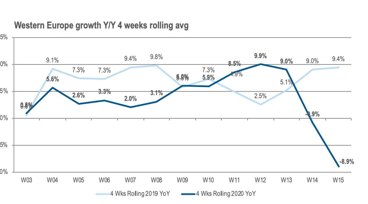 Evolución mensual ventas canal TI europeo abril 2020 Context