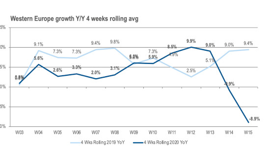 Evolución ventas canal TI europeo abril 2020 Context