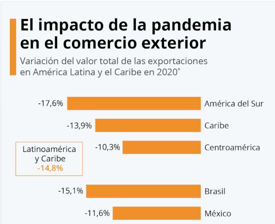 Statista Latinoamérica 2020