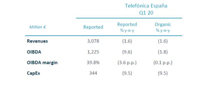 Resultados Telefónica España primer trimestre 2020.