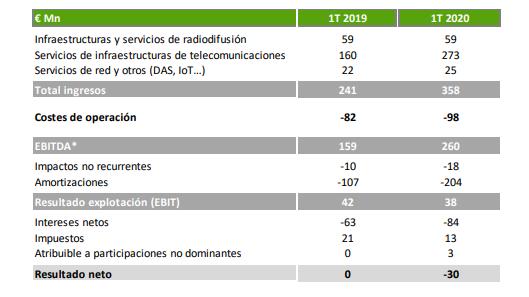 Resultados Cellnex primer trimestre 2020.