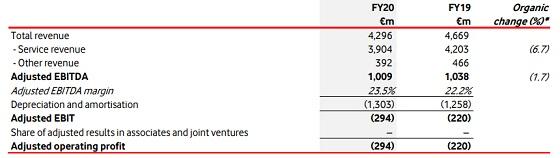 Resultados Vodafone España 2020.