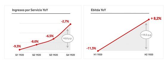 Ingresos por servicios de Vodafone España en 2020.