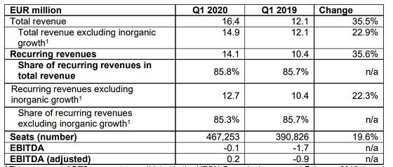 Resultados NFON primer trimestre 2020.