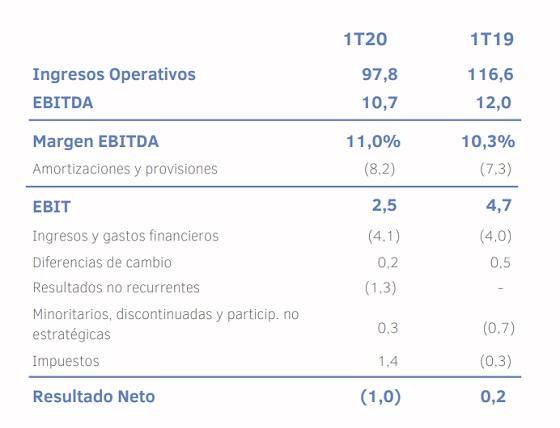 Resultados Ezentis primer trimestre 2020.