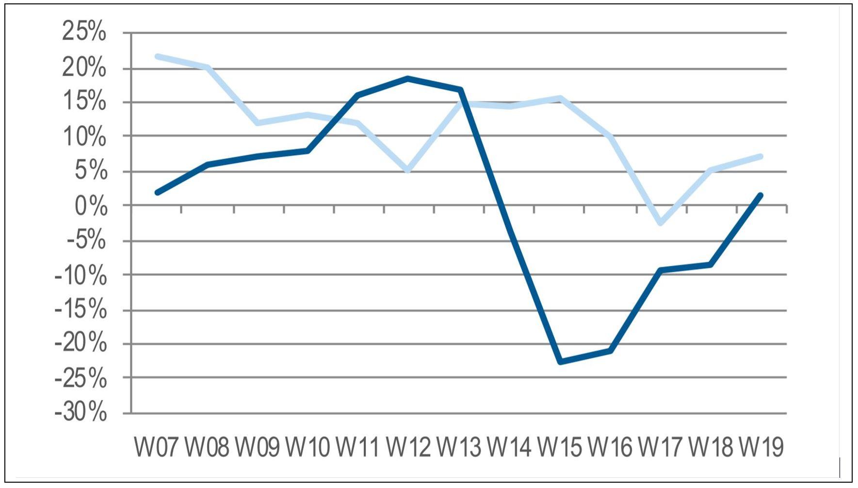 Fuente: Context (en azul oscuro las ventas de este año, y en azul más claro las del año pasado)