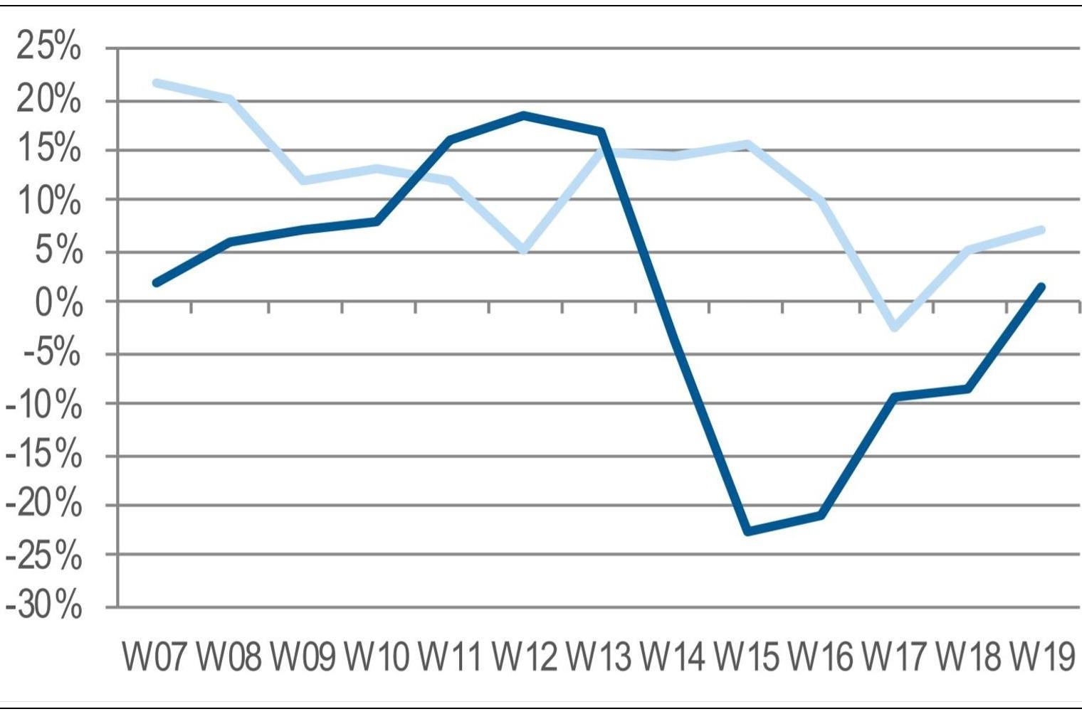 Fuente: Context (ventas del canal mayorista por semanas. En azul oscuro la evolución de este año).