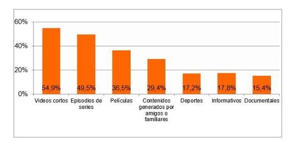 Contenidos audiovisuales online más consumidos.