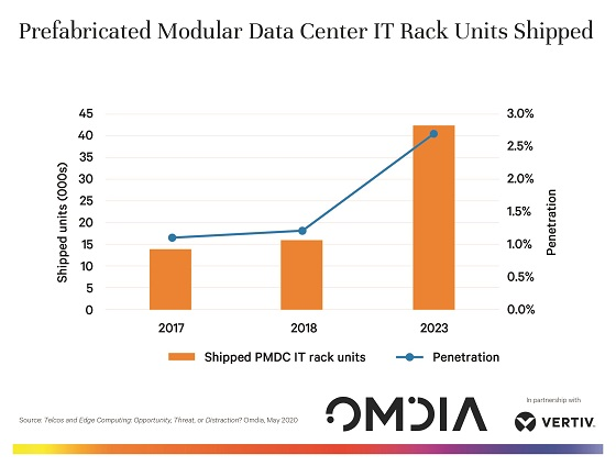 Negocio de los centros de datos modulares.