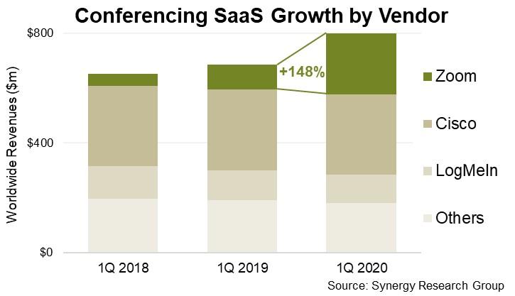 El mercado VaaS sigue subiendo con Zoom a la cabeza.