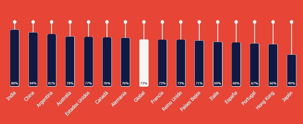 Porcentaje de trabajadores que pueden modificar su jornada laboral para conciliar.