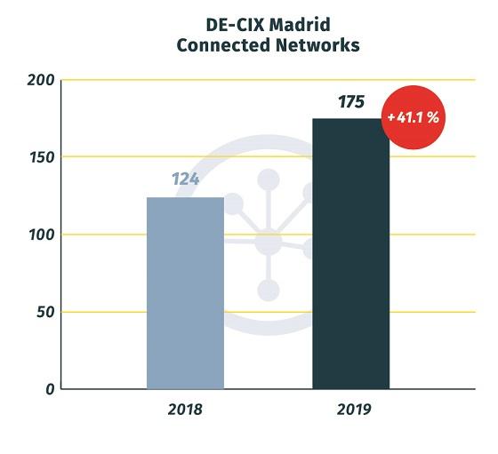Redes conectadas en DE-CIX Mdrid.