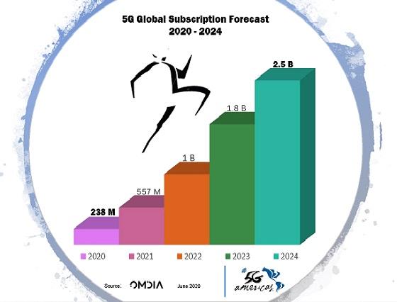 Pronóstico de redes 5G.