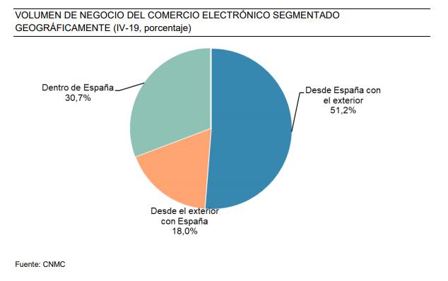 Comercio electrónico en España segmentado geográficamente. 2019