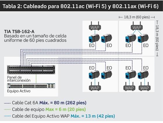 Cableado para Wi-Fi 6.