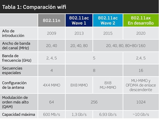 Tabla comparativa de las diferentes generaciones de Wi-Fi.