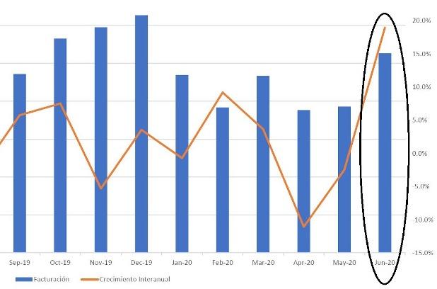 Fuente: Context (ventas del canal mayorista por meses).