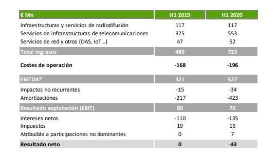 Resultados Cellnex primer semestre de 2020.