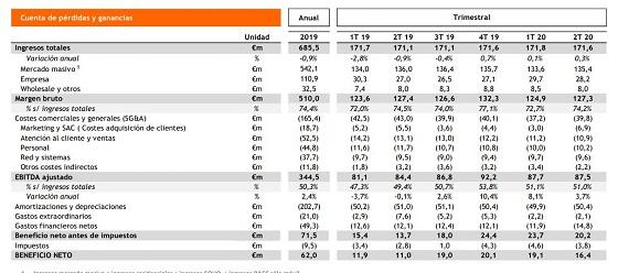 Resultados Euskaltel primer semestre de 2020.