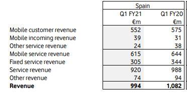 Resultados Vodafone España primer trimestre 2020.