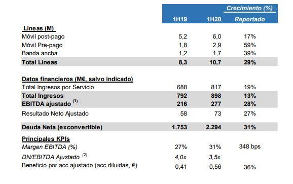 Resultados MásMóvil primer semestre 2020.