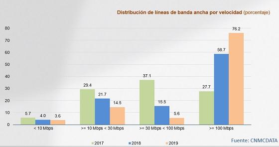 Distribución de líneas de banda ancha fija por velocidad.