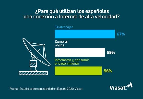 Uso de Internet en España.