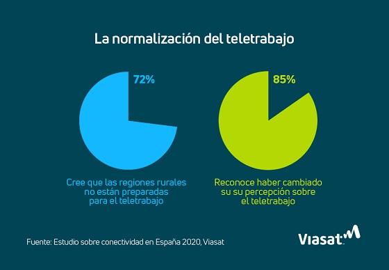La normalización del teletrabajo en España.