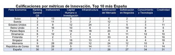 Calificaciones por métricas de Innovación. Top 10 más España