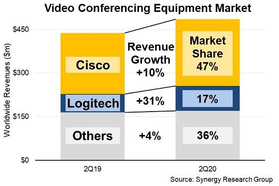 Mercado de equipos de videoconferencia.