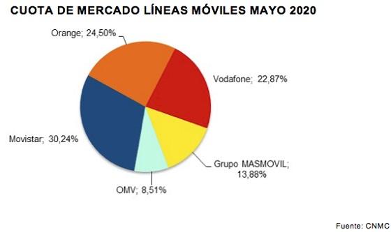 Cuota de mercado de líneas móviles en mayo de 2020.