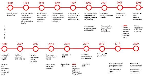 Cronología de la historia de Vodafone España.