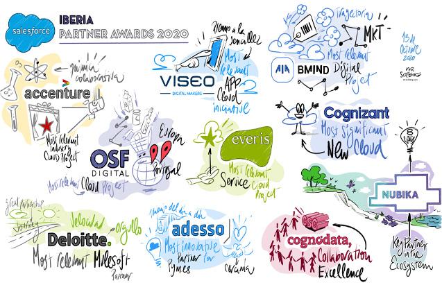 Partners premiados por Salesforce en Iberia en 2020.