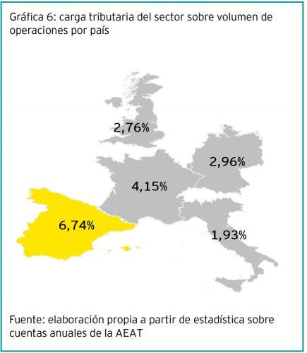 Carga impositiva en España frente a otros países europeos.