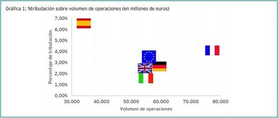 Comparativa carga tributaria sector telco España-Europa.