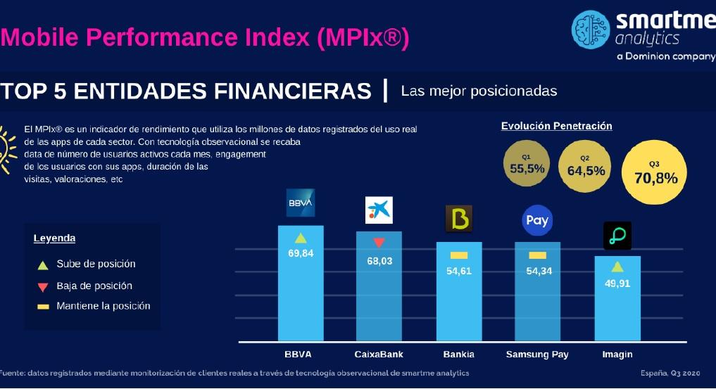 BBVA recupera el primer puesto en el uso de la banca móvil durante el tercer trimestre de 2020