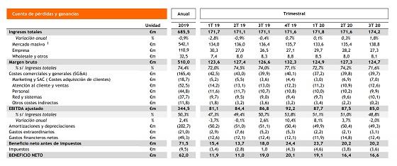 Resultados Grupo Euskaltel correspondientes al tercer trimestre de 2020.