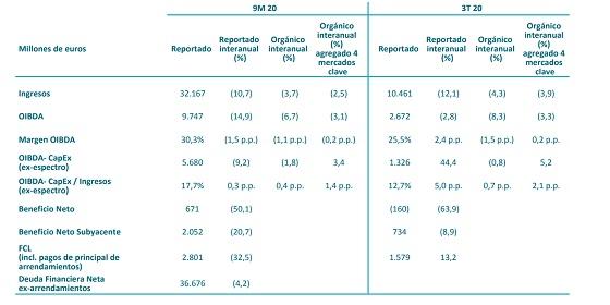 Resultados de Telefónica correspondientes al tercer trimestre de 2020.