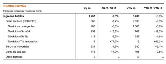 Ingresos Orange España durante el tercer trimestre de 2020.